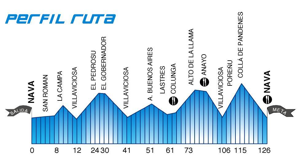perfil_ruta_2011