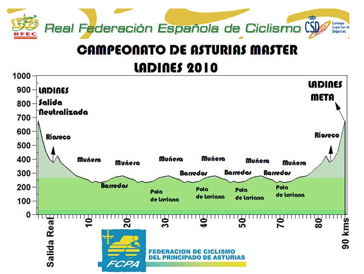 Campeonato de Asturias Máster – Sénior 2010